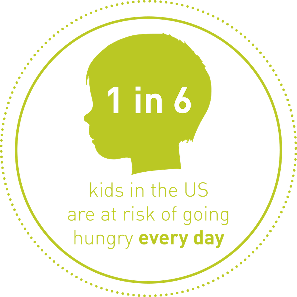 1 in 6 kids in the US are at risk of going hungry every day